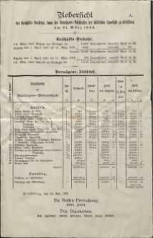 Uebersicht des Geschäfts-Verkehrs, sowie des Vermögens-Abschlusses der städtischen Sparkasse zu Hirschberg am 31. März 1888