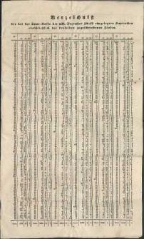 Verzeichniß der bei der Spar-Kasse bis ult. Dezember 1842 eingelegten Kapitalien einschließlich der denselben zugeschriebenen Zinsen
